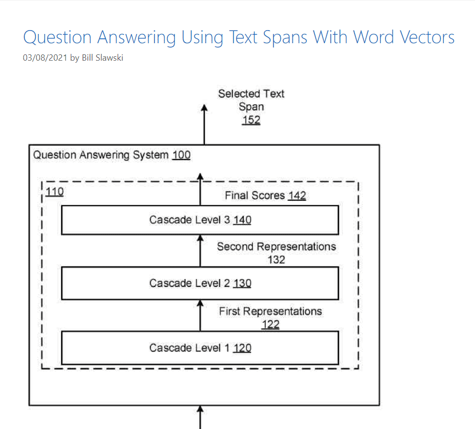 question answering using text spans with word vectors diagram